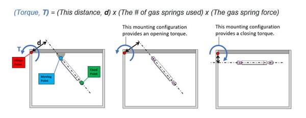 Gas Spring Blog Image - 1